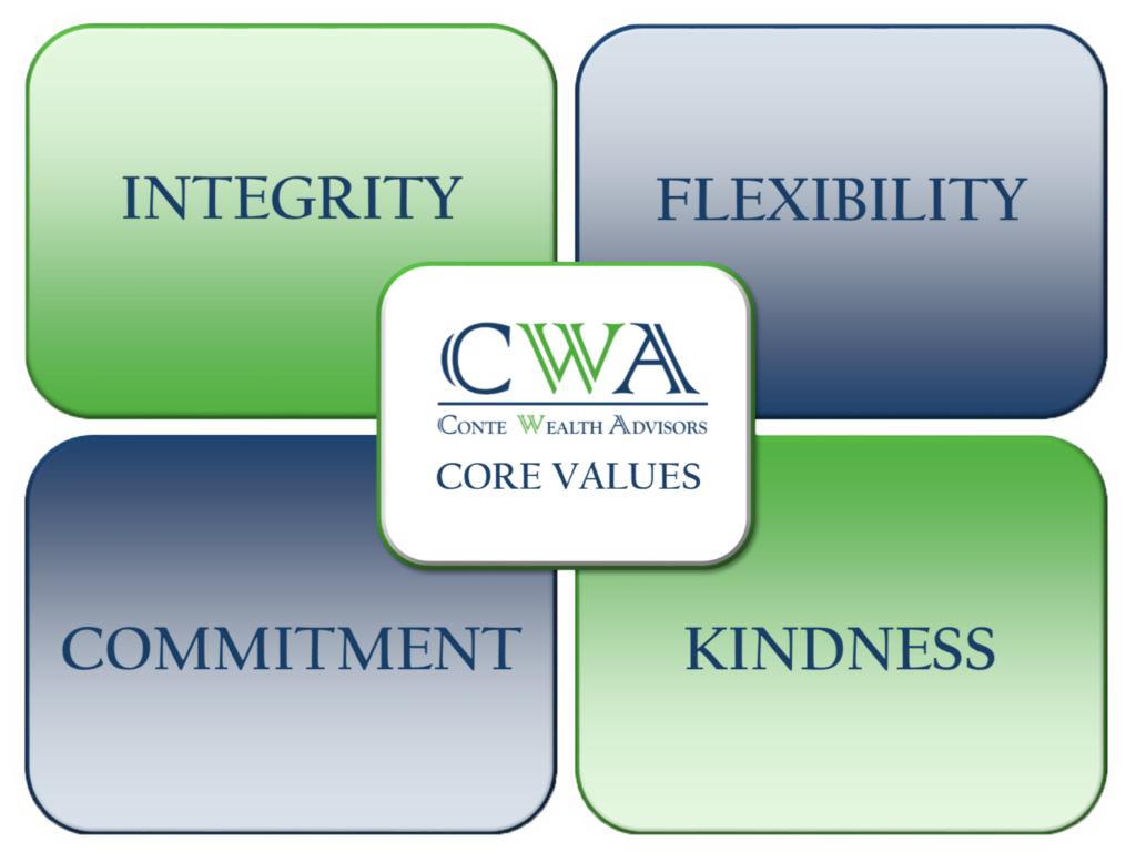 Graphic of the CWA Core Values - integrity, flexibility, commitment and kindness